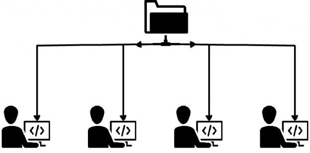 Synchronization of data from a shared SQL script folder to developer database
